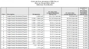 LA Tax Rates Fiscal Year 2011-2012